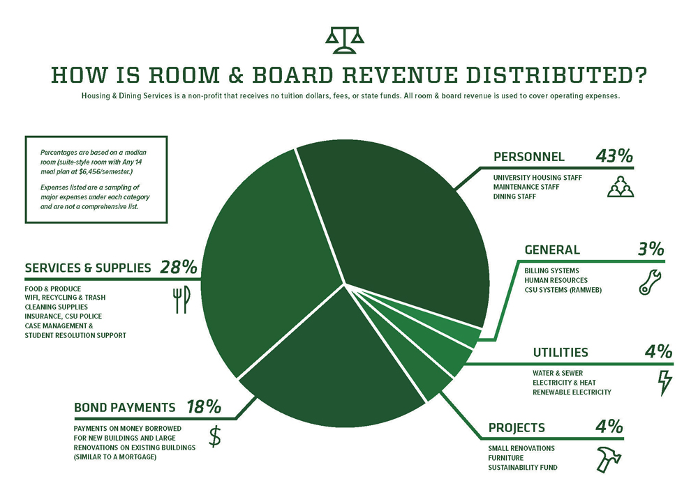 Value of Room and Board FY20